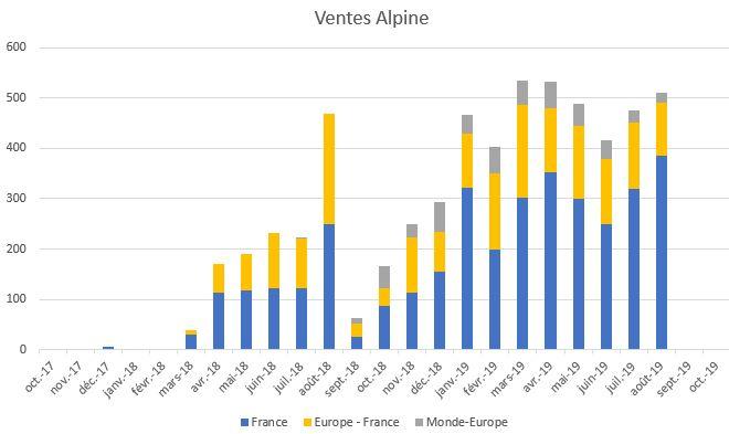 2017 - [Alpine] A110 [AS1] - Page 16 Ventes10