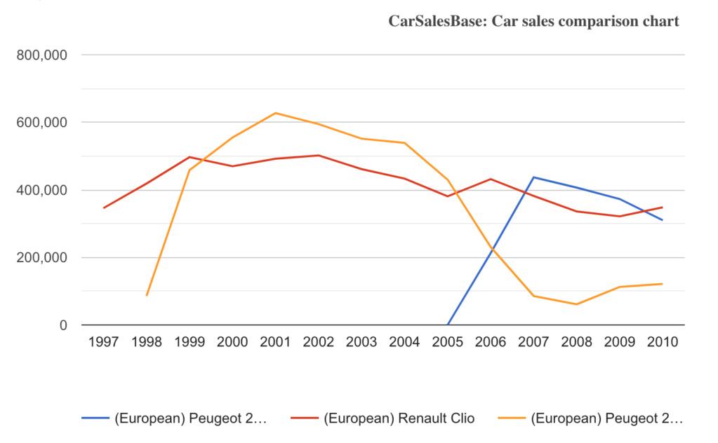 [Statistiques] Les chiffres européens  - Page 3 Captur14