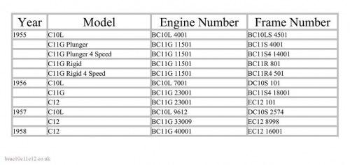 BSA DATATION des modèles après guerre Img_3413