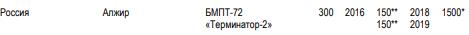 الجزائر سوف تتسلم BMPT Terminator 2 بداية من 2018  - صفحة 3 Bmpt-710
