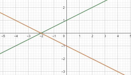 Retas Simetrica -Geo Analítica Sem_tz18