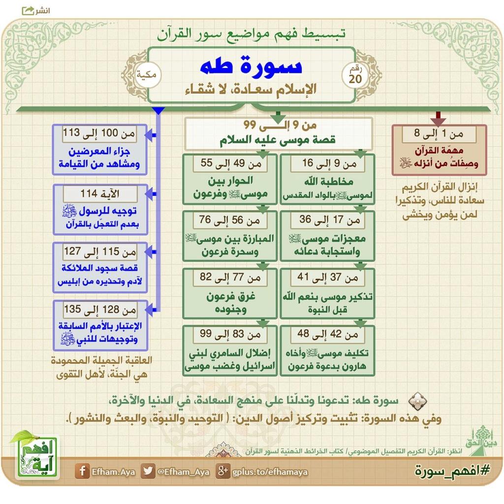 الخرائط الذهنية لحفظ القرآن الكريم Io_10