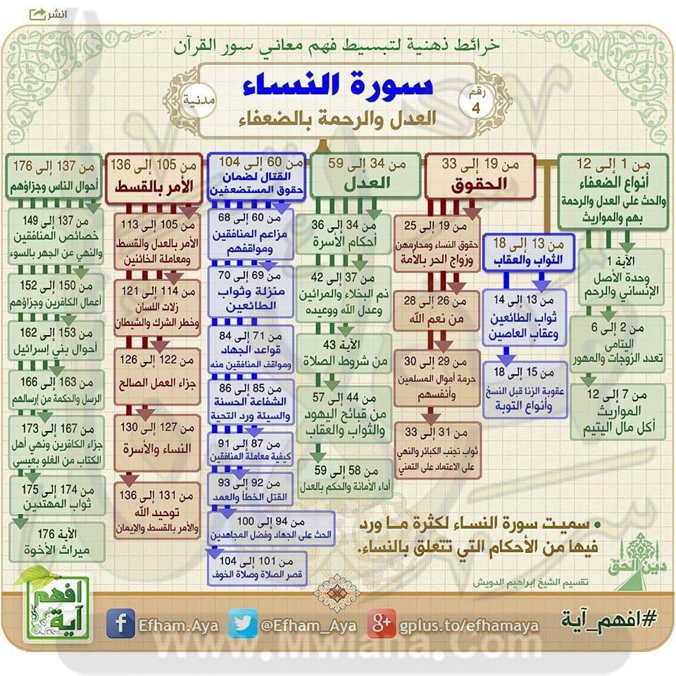 الخرائط الذهنية لحفظ القرآن الكريم Io_aae10