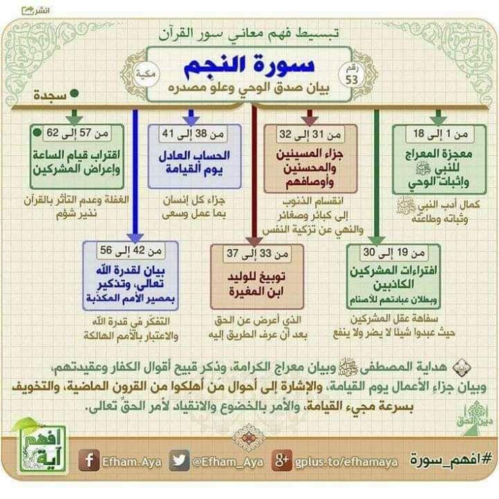 الخرائط الذهنية لحفظ القرآن الكريم Io_aay10