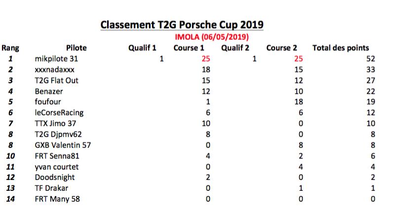 Classement Championnat Porsche Cup 2019  Classe10