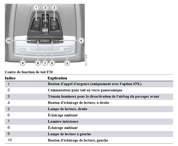 F30 Électronique générale pour véhicules BMW Centre10
