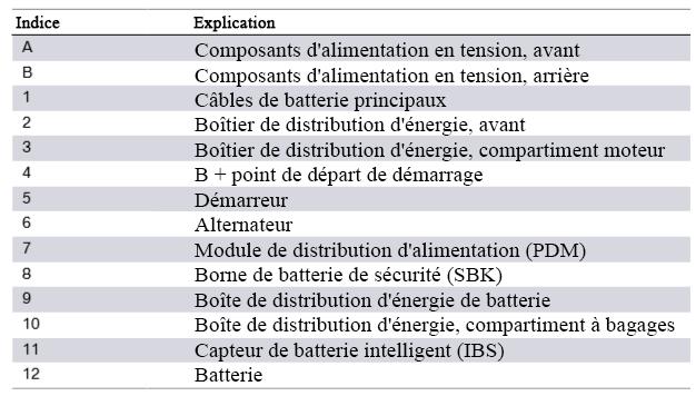 F30 Électronique générale pour véhicules BMW Compos12