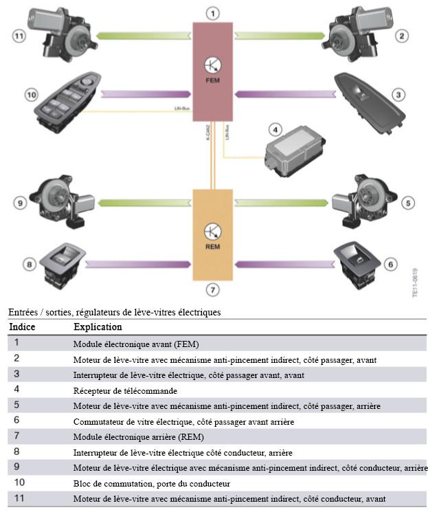 F30 Électronique générale pour véhicules BMW Entree14