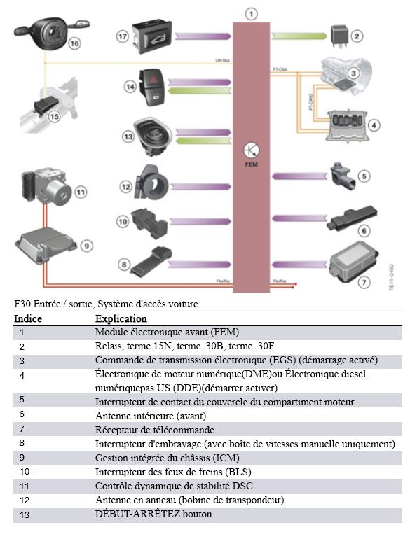 F30 Électronique générale pour véhicules BMW F30-en10