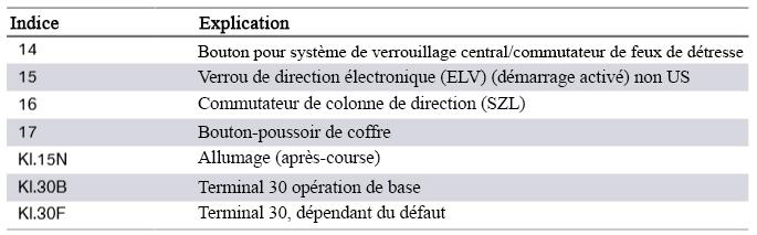 F30 Électronique générale pour véhicules BMW F30-en11