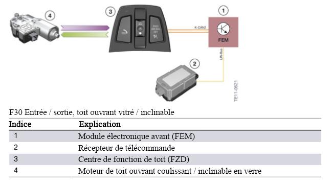 F30 Électronique générale pour véhicules BMW F30-en13