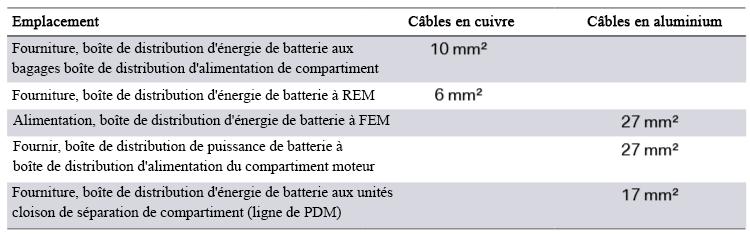 F30 Électronique générale pour véhicules BMW Faisce10
