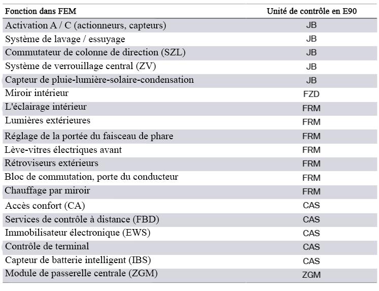 F30 Électronique générale pour véhicules BMW Foncti10
