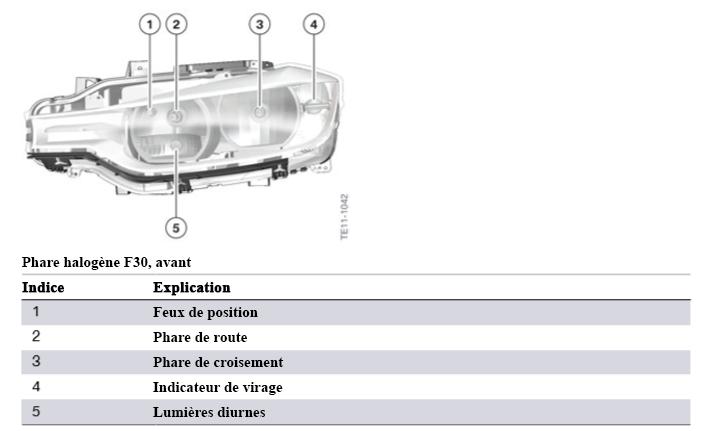 F30 Électronique générale pour véhicules BMW Phare-10