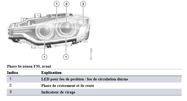 F30 Électronique générale pour véhicules BMW Phare-11