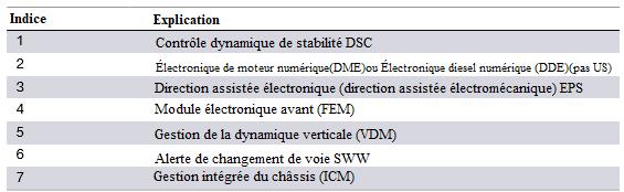 F30 Électronique générale pour véhicules BMW Schema11