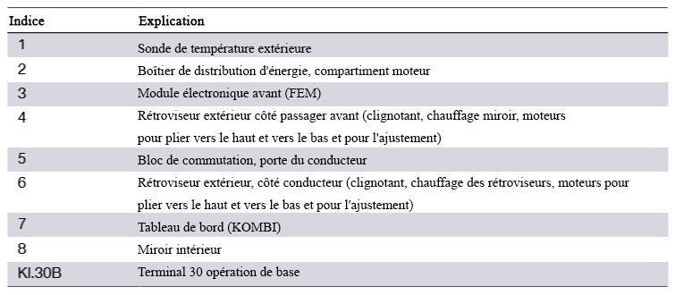 F30 Électronique générale pour véhicules BMW Schema26