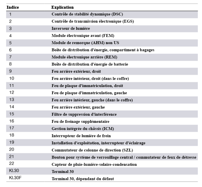 F30 Électronique générale pour véhicules BMW Schema34