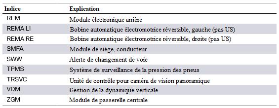 F30 Électronique générale pour véhicules BMW Vue-d-12