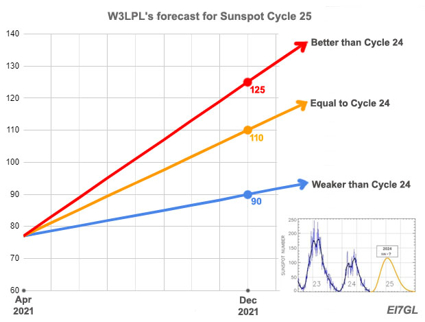 Solar Cycle 25 update W3lpl-11
