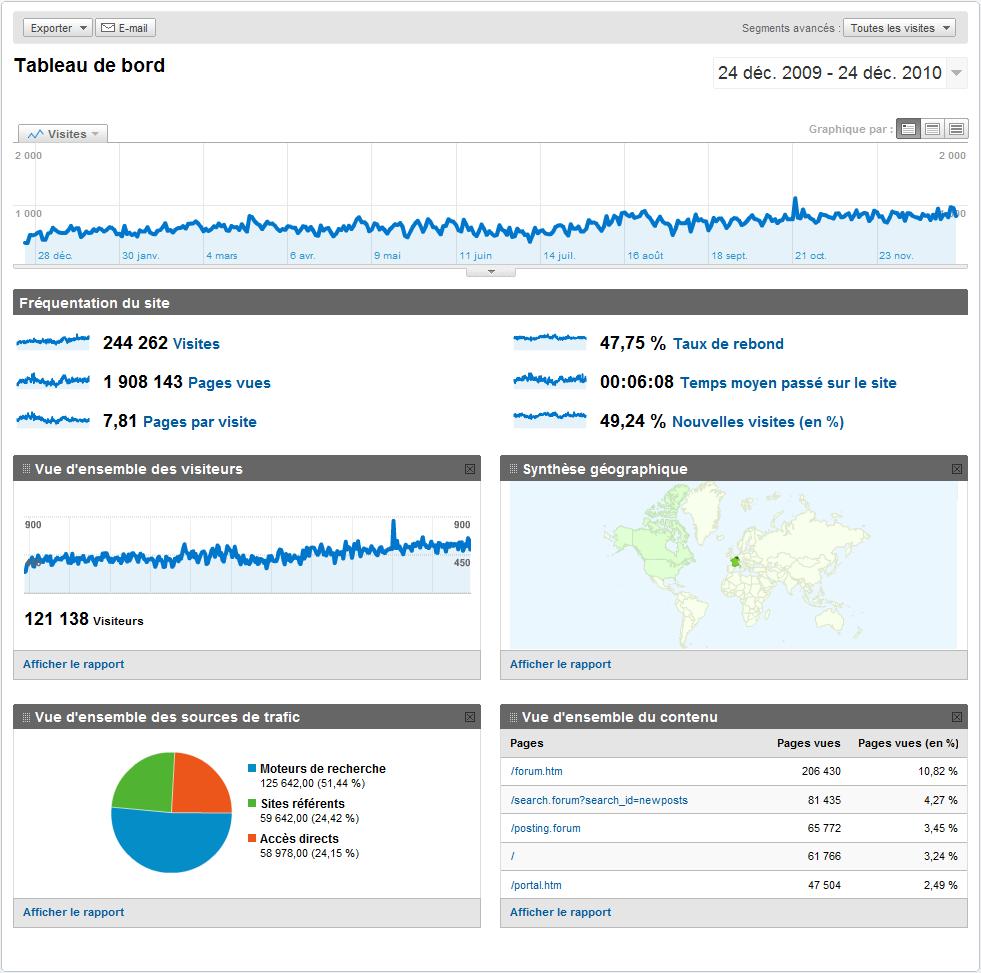 Les stats de notre forum par Google Analytics ! Stats_10