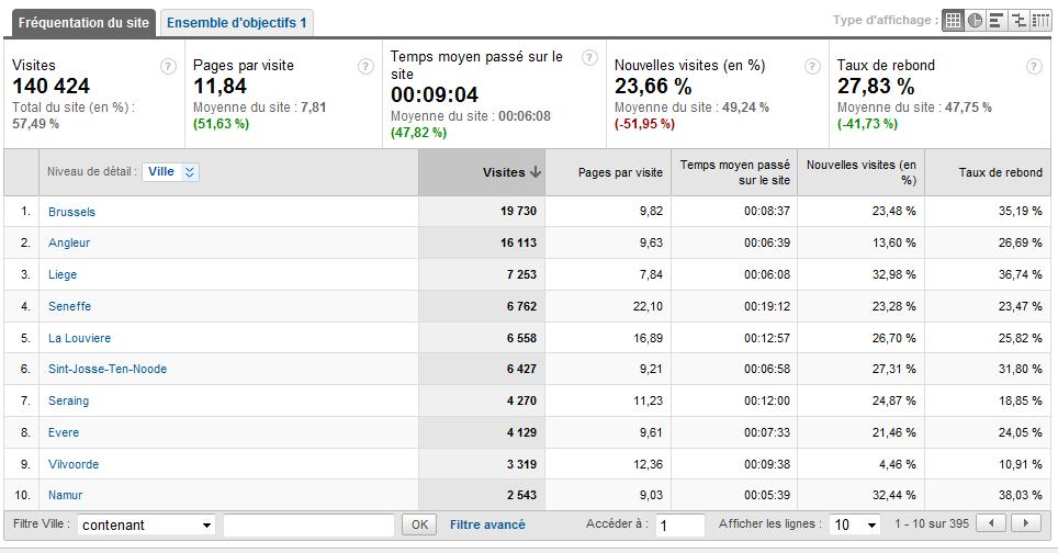 Les stats de notre forum par Google Analytics ! Stats_12