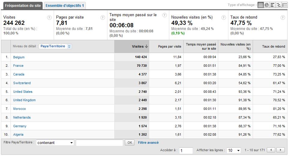 Les stats de notre forum par Google Analytics ! Stats_14