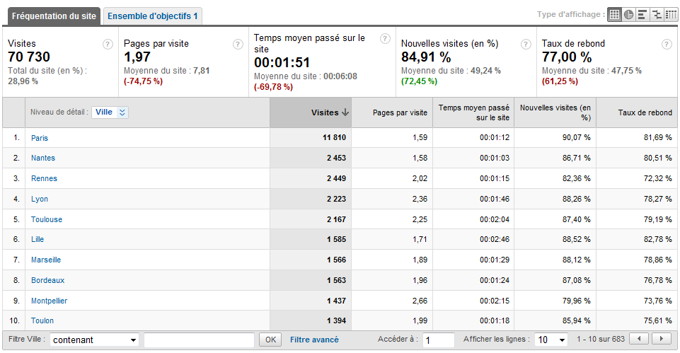 Les stats de notre forum par Google Analytics ! Stats_16