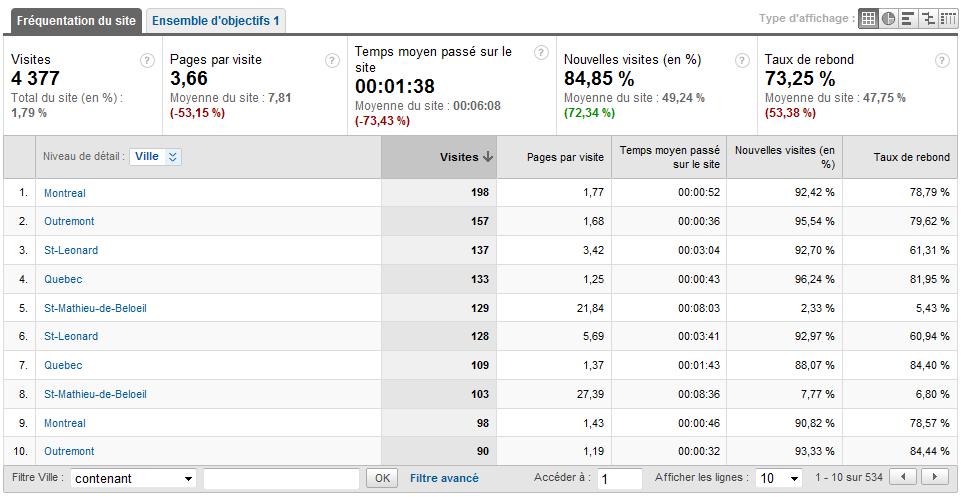 Les stats de notre forum par Google Analytics ! Stats_18