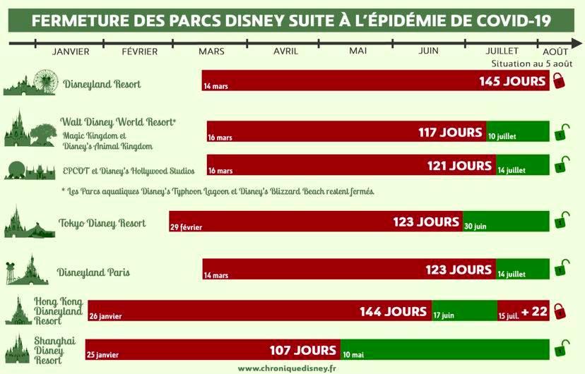 Fermeture des Parcs Disney du monde pendant la COVID-19 (Californie et Parcs aquatiques fermés) - Page 25 11716710