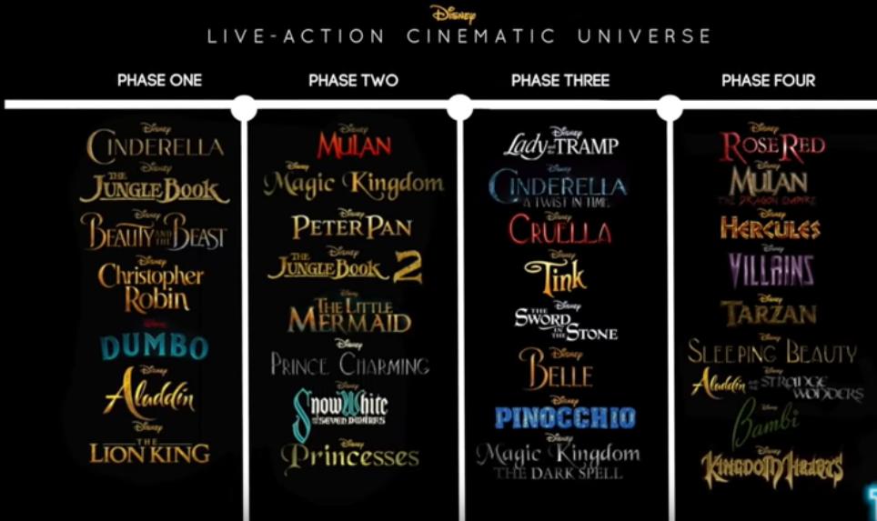 Aimeriez-vous un Disney Cinematic Universe à partir des remakes ? Sans_t11