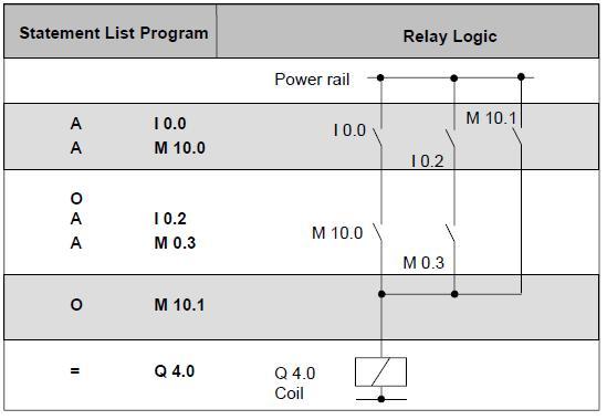 دورة تدريبية في الحاكمات المنطقية قابلة للبرمجة طراز Siemens S7 A_then10