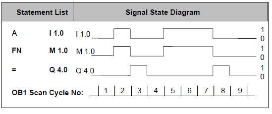 دورة تدريبية في الحاكمات المنطقية قابلة للبرمجة طراز Siemens S7 Fn10