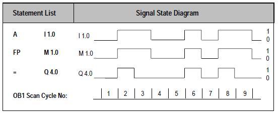 دورة تدريبية في الحاكمات المنطقية قابلة للبرمجة طراز Siemens S7 Fp10