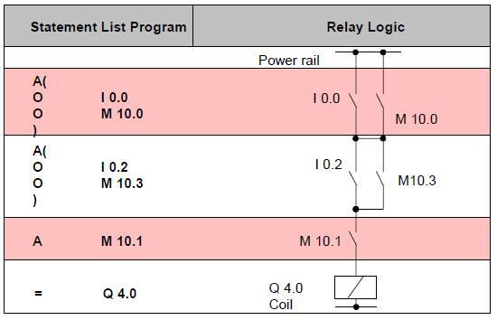 دورة تدريبية في الحاكمات المنطقية قابلة للبرمجة طراز Siemens S7 O_then10