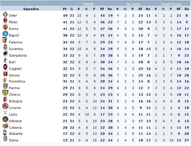 Campionato italiano serie A Class_10