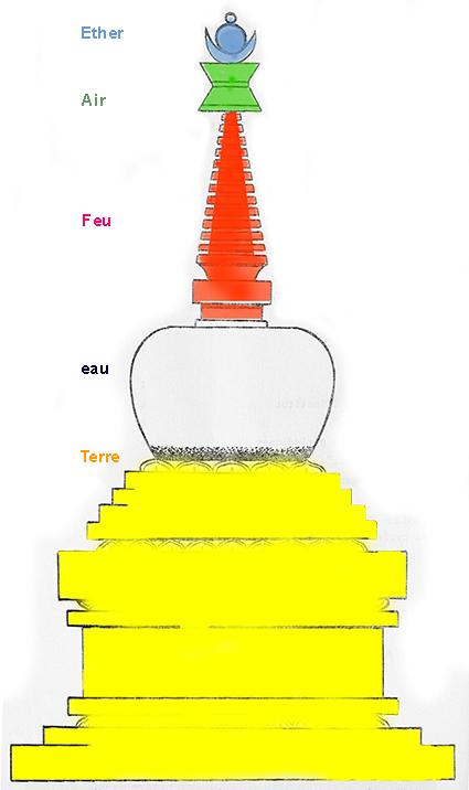 """STUPA ou """"STOUPPA"""" (stüpa en Sanscrit). Stupa10"""