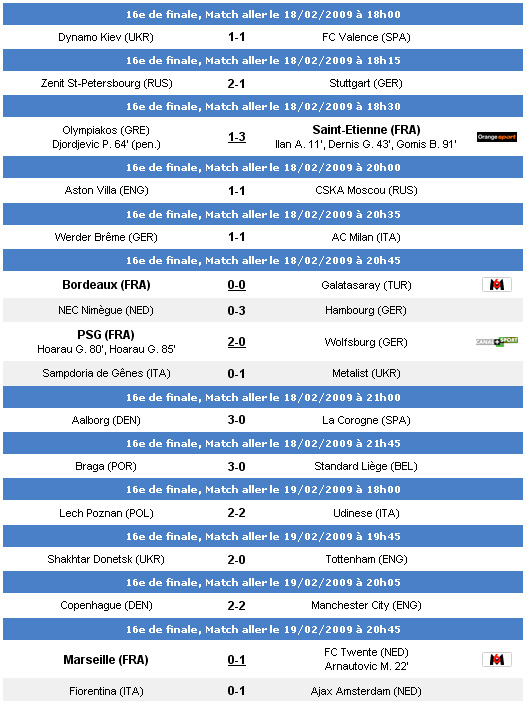 16e de finale, Match aller - 18/02/2009 Result15
