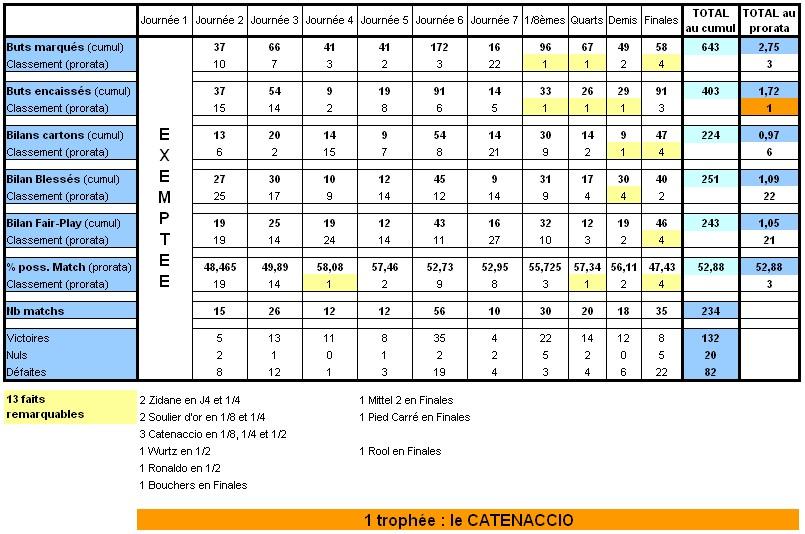 Statistiques de la région Limous13