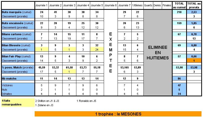 Statistiques de la région Limous16