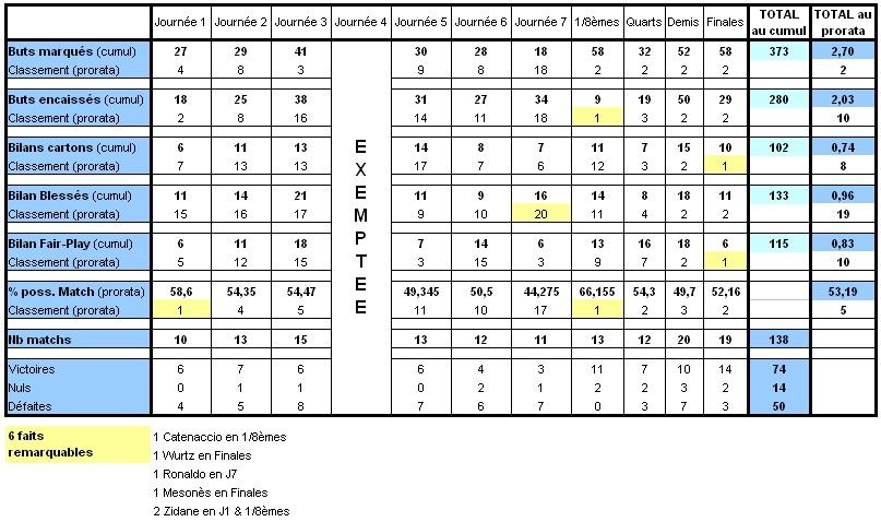 Statistiques de la région Limous17
