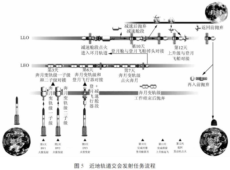 Lanceur super-lourd CZ-9 - 2030 03-04-14