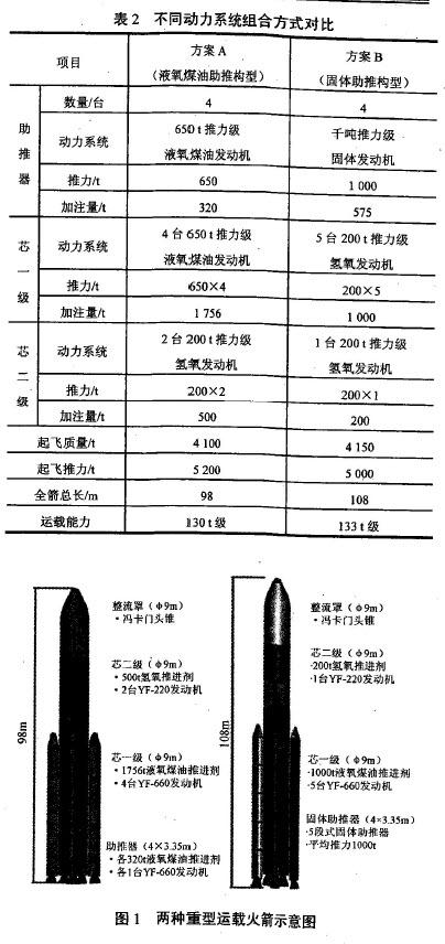 Lanceur super-lourd CZ-9 - 2030 10-04-13