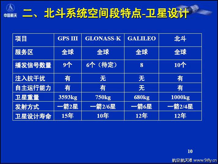 [Chine]Lancement CZ-3A , BeiDou-2 IGSO-3 'Compass-I3' le ?? avril 2011  Milit678