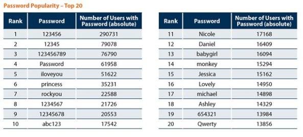 As passwords mais inseguras Sem_ta11