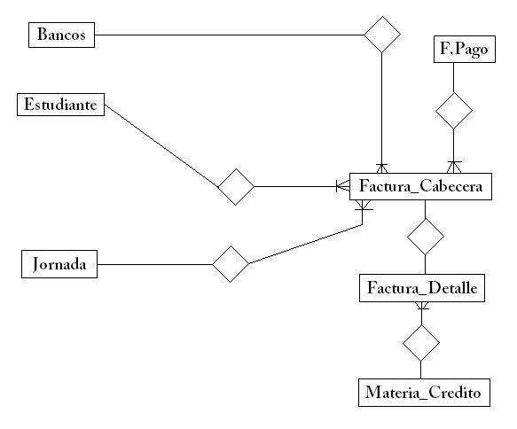 Creación Base de Datos de una Matricula Financiera Modelo10