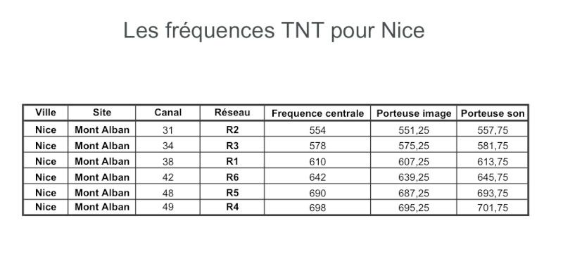 Les frequences TNT de votre ville... Tnt_ni10