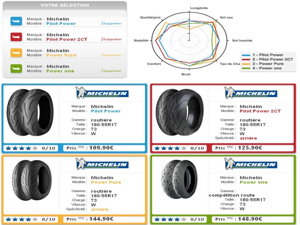 Quel type de pneu utilisez vous Diapos10
