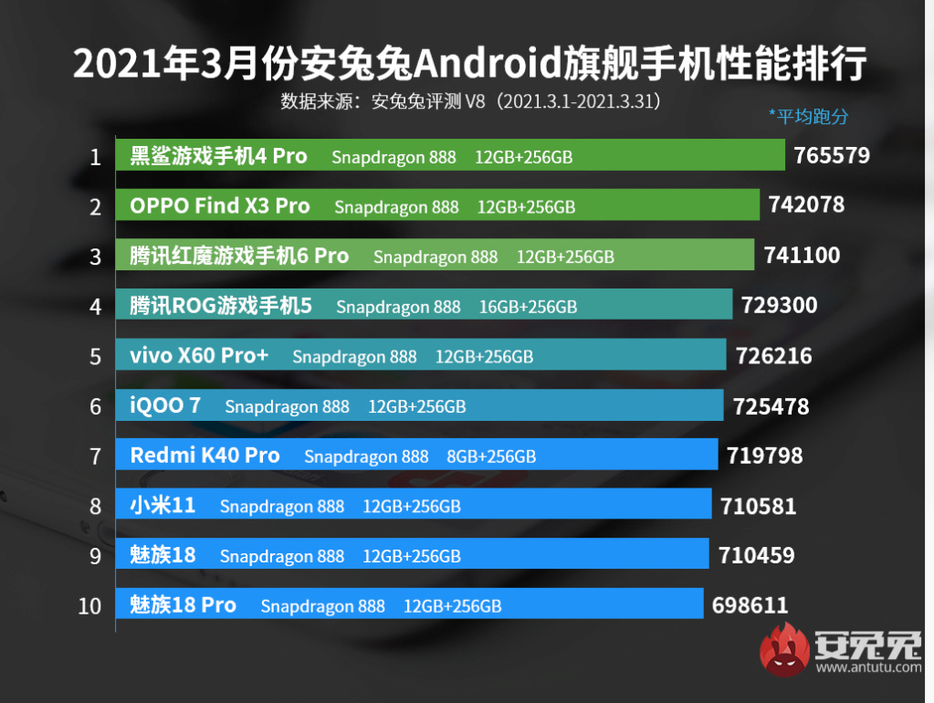 أفضل الهواتف الذكية أداء لعام 2021 606c5910