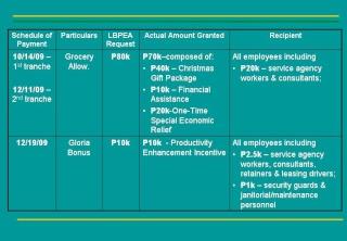 2009 ACCOMPLISHMENT REPORT Slide311